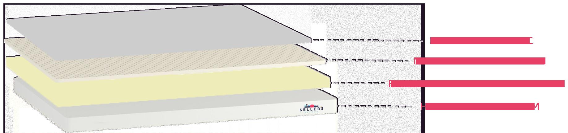 Ortho Layers